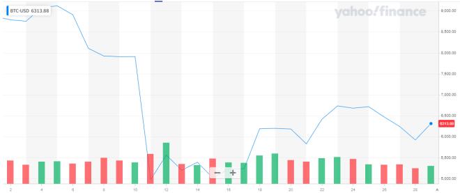 Gráfica del precio del Bitcoin del último mes: Fuente: Yahoo Finance