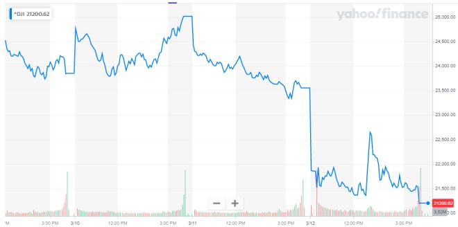 El Dow Jones ha perdido 3.800 puntos desde el inicio de la semana