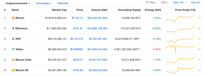 Tether consolidates in fourth place in terms of market capitalization. Source: CoinMarketCap