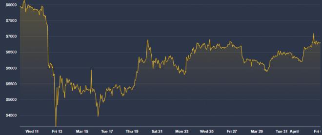 El colapso en el precio de Bitcoin fue profundo e inmediato, haciendo que se cuestión su calidad como refugio de valor. Fuente: Coindesk