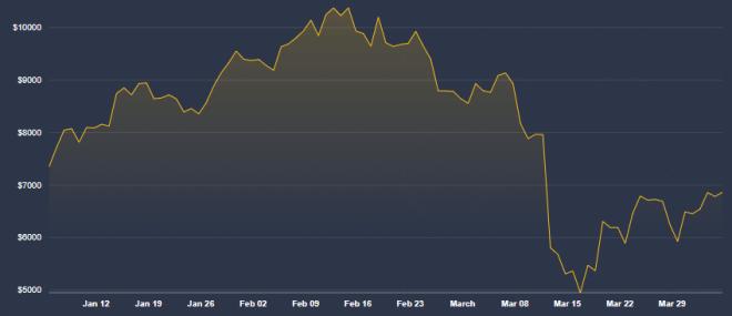 La incertidumbre a nivel global tiró abajo el precio de Bitcoin. Fuente: Coindesk