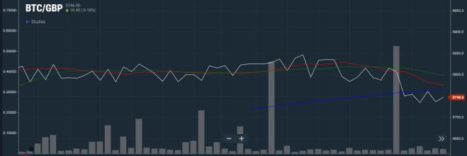 El precio de Bitcoin en Libras Esterlinas es cada vez más importante
