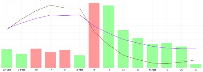 Análisis del precio del BTC a largo plazo