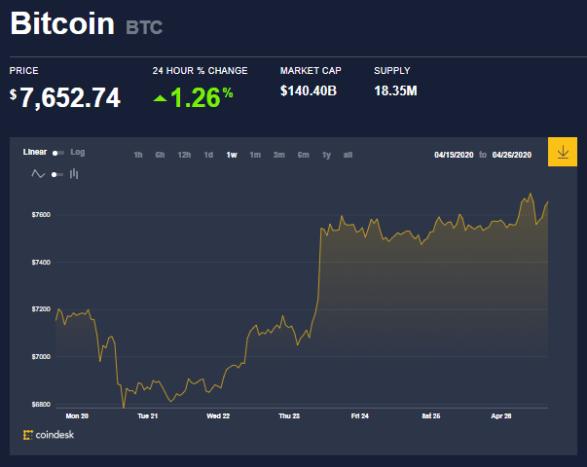 Gráfica del precio de BTC a dos semanas del Halving de Bitcoin. Las expectativas son variadas mientras la criptomoneda lucha por acercarse a los 8000 USD. Fuente: Coindesk
