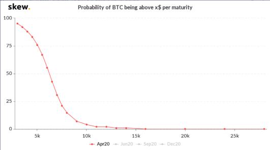 Probabilidad de que el precio de Bitcoin sea mayor a 6000 USD a finales de abril. Fuente: Skew.