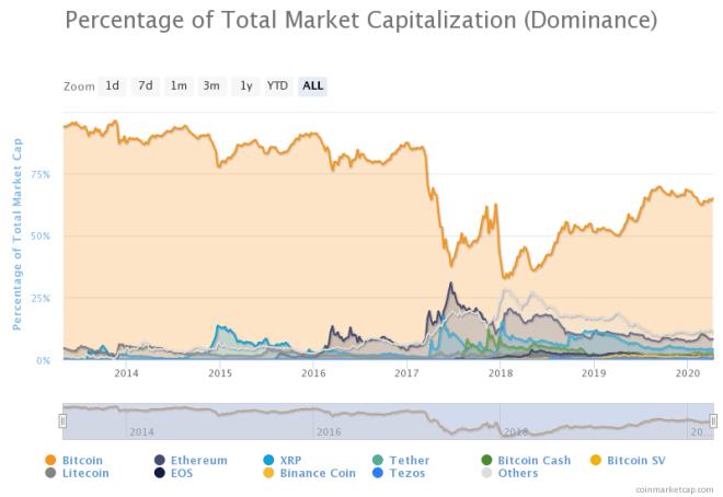 Porcentaje de la dominancia de la capitalización de Bitcoin. Fuente: CoinMarketCap