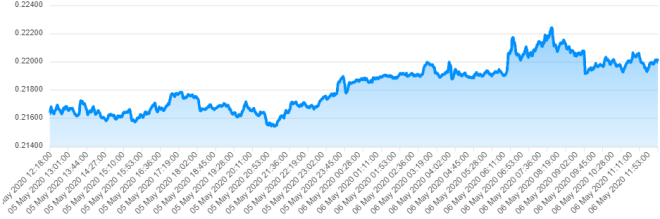 A pesar de estar siendo demandada por emisión ilegal de XRP, el precio de la moneda se mantiene sólido.