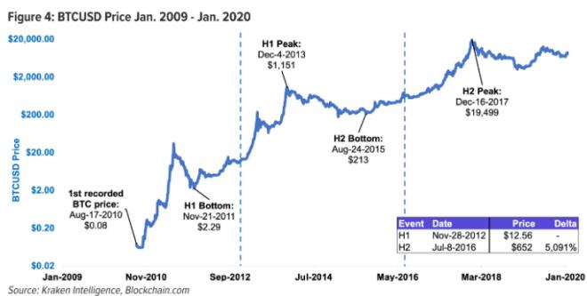 ¿El Halving va a impulsar el precio del Bitcoin? Si sigue la tendencia histórica, la respuesta es si. Fuente: Kraken Intelligence