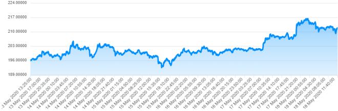 El precio de Ethereum es un reflejo de su éxito.