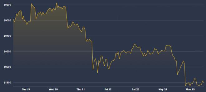 Los expertos continúan el seguimiento del precio del Bitcoin como se ve en la gráfica diaria. Fuente: Coindesk