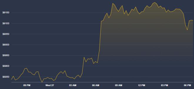 La devaluación de las monedas Fiat aún no llega, pero el mercado de criptomonedas como Bitcoin se mantiene al alza. Fuente: Coindesk