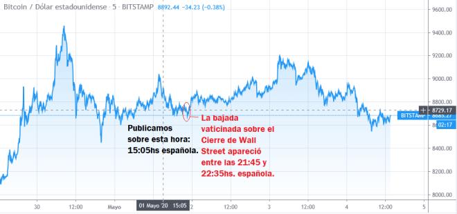 En la gráfica se puede observar como el precio del Bitcoin retrocede en las últimas horas