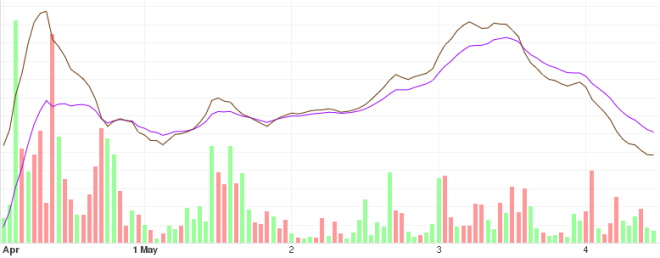 Gráfica con el análisis del precio del BTC a corto plazo