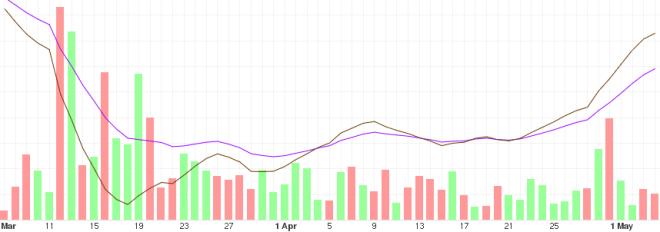 Gráfica con el análisis del precio del BTC a mediano plazo