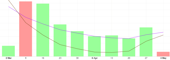 Gráfica con el análisis del precio del BTC a largo plazo
