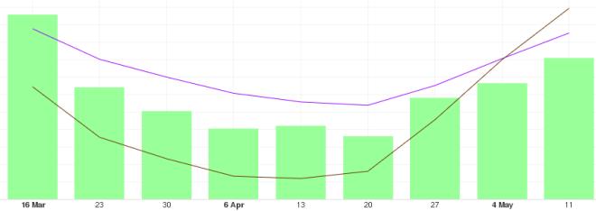 Analysis of long-term BTC price trends