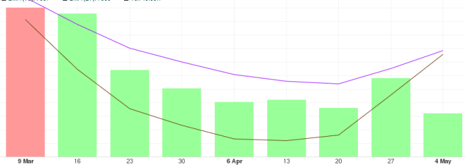 Gráfica con análisis del precio del BTC a largo plazo