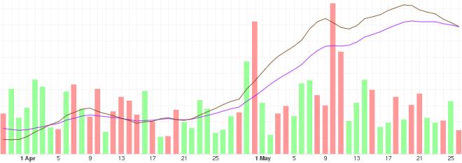 Gráfica con análisis del BTC a mediano plazo