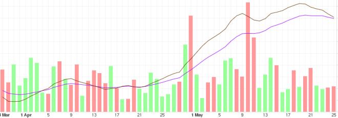 Tendencia del BTC a mediano plazo