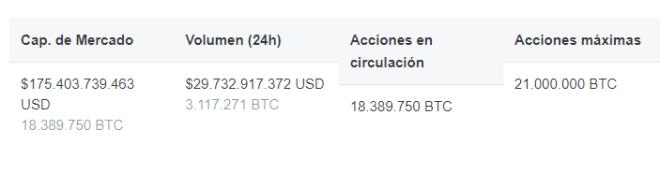 La capitalización de mercado de Bitcoin actualmente supera los 175 mil millones de dólares, y se traduce en más de 18.000.000 BTC. Esto es más o menos lo que tendría que buscar adquirir Musk. Fuente: CoinMarketCap