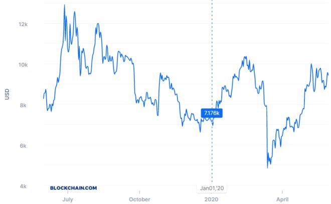 Gráfica del precio del Bitcoin del último año. Fuente: Blockchain.com