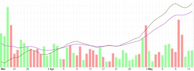 Análisis tendencia del precio del Bitcoin a mediano plazo