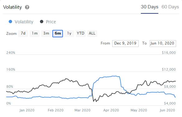 La baja volatilidad de Bitcoin, se expresa en un lapso de 30 días en el gráfico. Fuente: IntoTheBlock