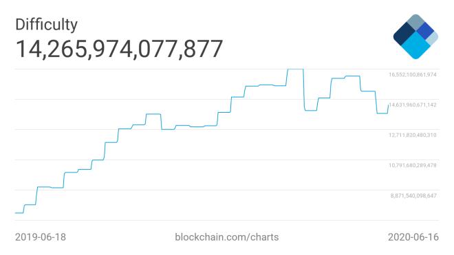 La dificultad de la red Blockchain de Bitcoin ha aumentado a niveles que no se veían desde enero de 2018.