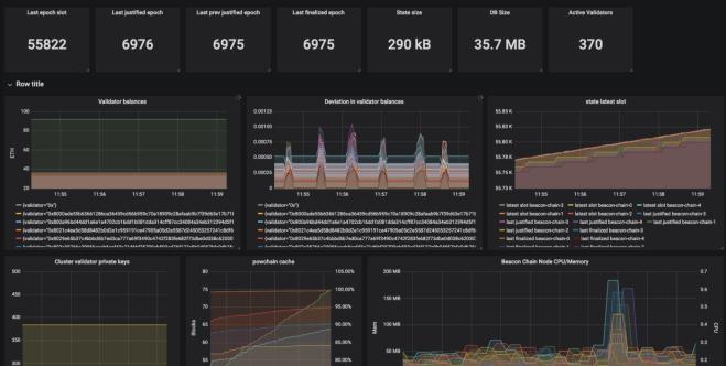 Las últimas novedades de ETH 2.0 se basan principalmente en las pruebas de la red Ethereum por medio de los Tesnet. Fuente: Medium