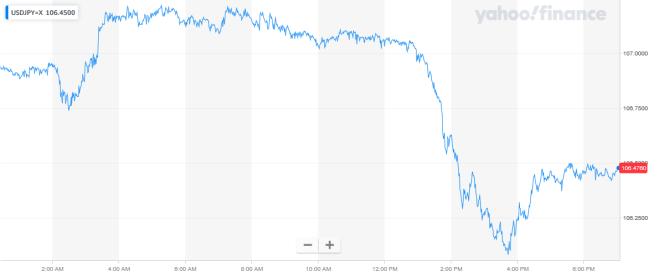 Gráfica de la baja del yen japonés frente al dólar. Fuente: Yahoo! Finance