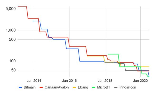 La competencia ha impulsado la continua eficiencia de los hardware de minería Bitcoin.