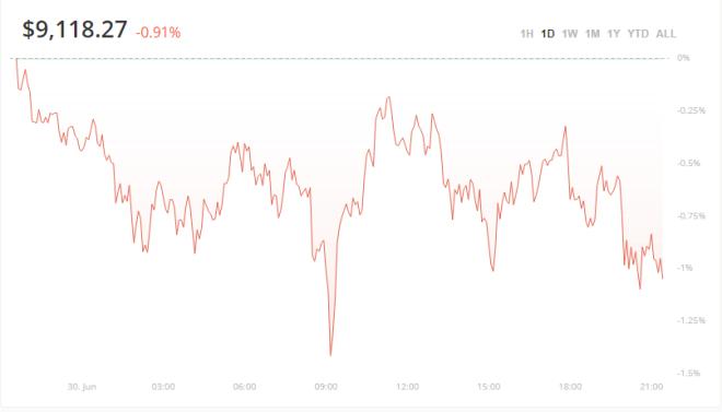 Pese a retroceso en el precio del Bitcoin, algunos análisis concluyen que podría subir su valor debido a incertidumbre en la economía de EEUU.