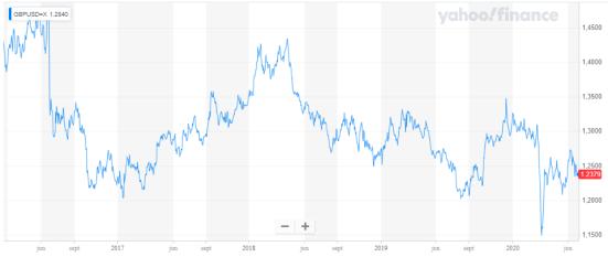 Libra Esterlina bajo presión en el Mercado Forex por las acciones económicas del gobierno británico.