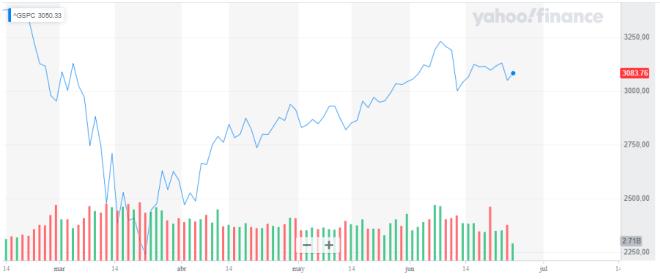 Caída del índice S&P 500 a causa del incremento de los casos de contagio del COVID-19.