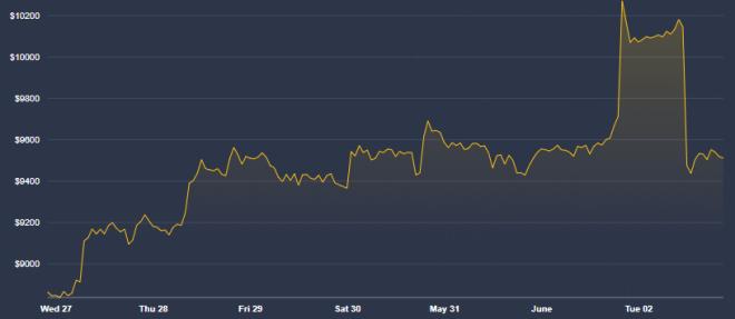 Anthony Pompliano recomienda prudencia frente a la volatilidad en el mercado de Bitcoin. Fuente: CoinDesk