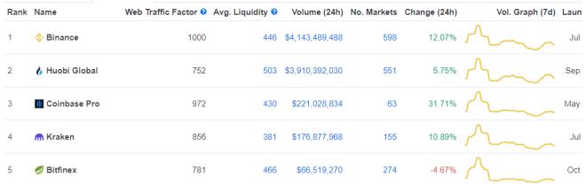 Nuevo ranking de CoinMarketCap mantiene a Binance en la cima. Fuente: CoinMarketCap