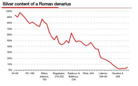¿Colapsarán los Estados Unidos por el dólar como lo hizo el Imperio Romano por el Denarius? Fuente: University of Tulsa