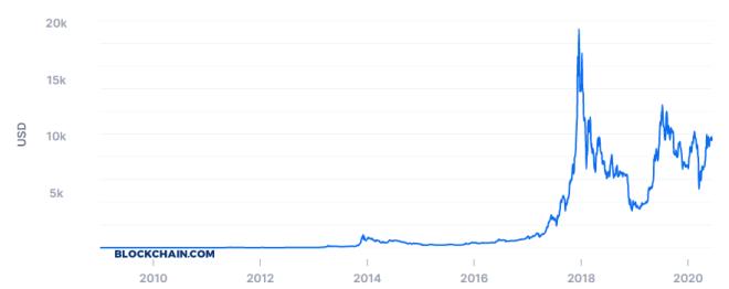Vitalik Buterin no cree que precio de Bitcoin debe aumentar por Halving. Fuente: Blockchain.com