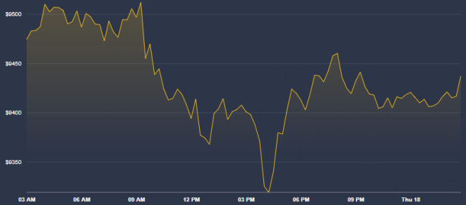 ¿Existe optimismo en el precio del Bitcoin? Fuente: CoinDesk