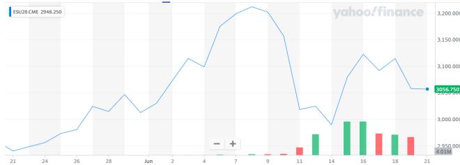 En comparación con el inicio de la crisis del Coronavirus, el S&P 500 está teniendo un gran desempeño