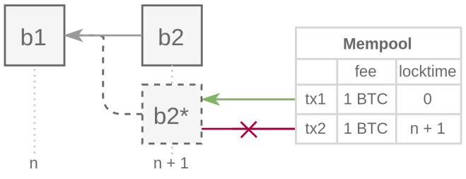 De acuerdo a 0xb10c, un fee-snipe podría tener un 10% de posibilidad de cambiar un bloque por otro cuando se usa Timelock en Bitcoin. Fuente b10c.me