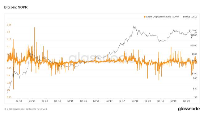 Indicador SOPR de Bitcoin, nos puede establecer las zonas adecuadas de compra y venta según el precio del Bitcoin.