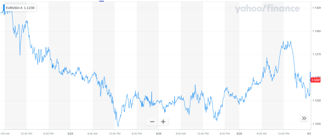 Mercado Forex: Gráfica del EURUSD de los últimos 5 días