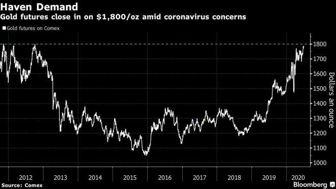 Futuros del oro en Comex. Fuente: Bloomberg