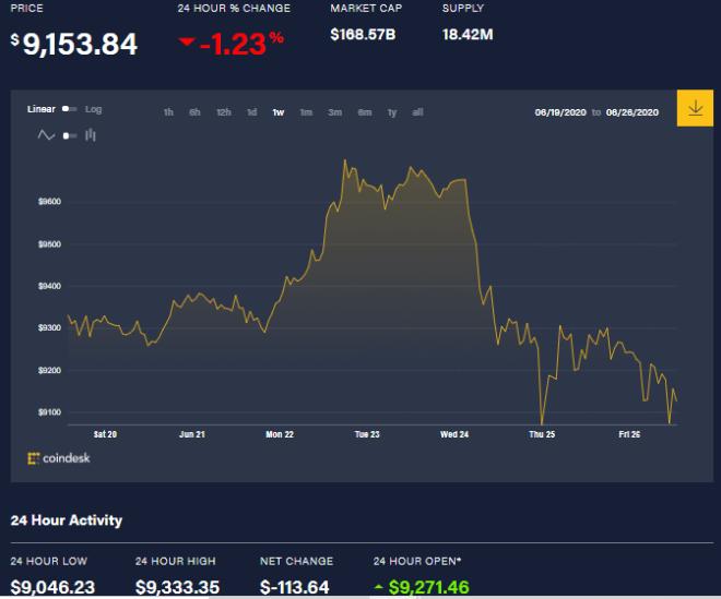 Gráfica semanal del precio de BTC, donde se muestra claramente la caída más reciente. Fuente: CoinDesk