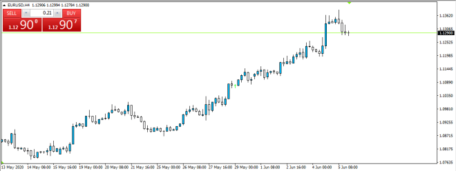 Plataforma Meta trader 4 para invertir con trading de Forex