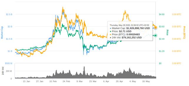 Volatilidad de XTZ. Fuente: CoinMarketCap