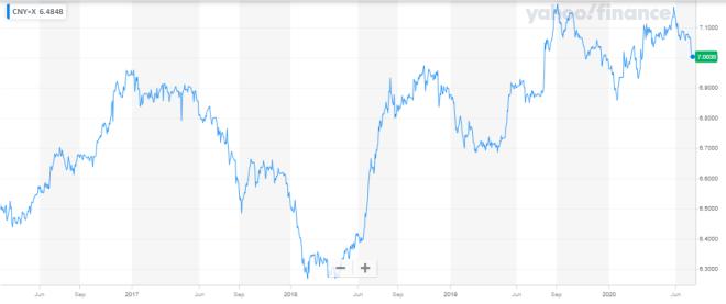 ¿Yuan desplaza al dólar? la nueva incógnita de los inversionistas del mercado Forex.