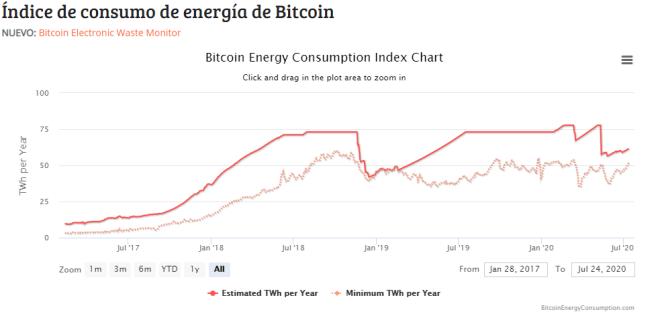 Gráfico del índice de consumo de energía de Bitcoin donde vemos un repunte en el consumo a partir del Halving de BTC.