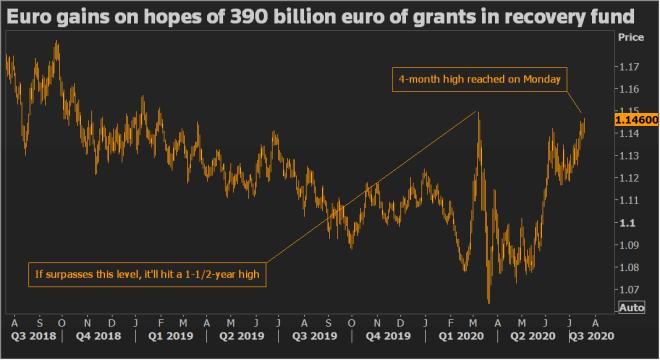 El euro se repliega en el mercado Forex luego de lograr un máximo de 4 meses.